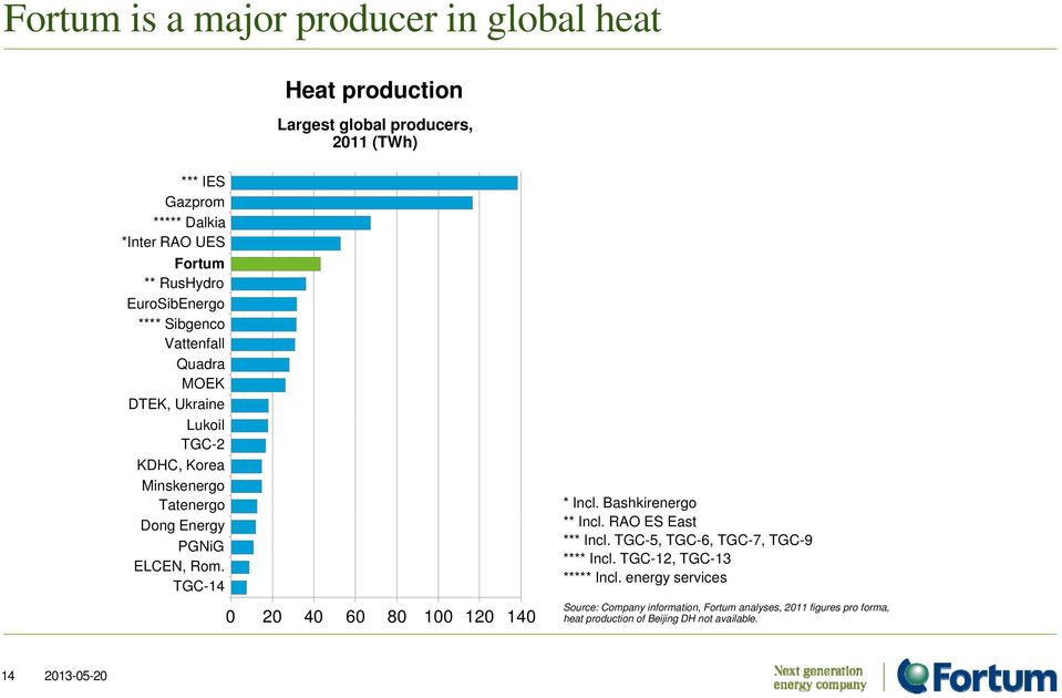 TGC-14 Heat production Largest global producers, 2011 (TWh) * Incl. Bashkirenergo ** Incl. RAO ES East *** Incl.