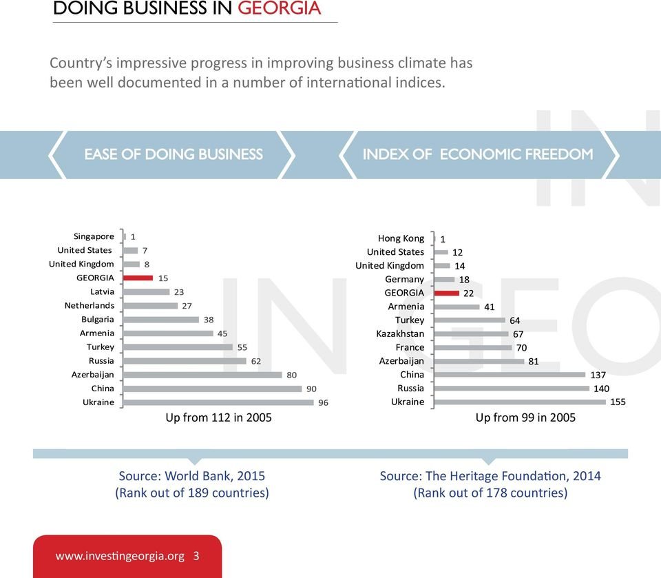 Ease of Doing Business IN Index Of Economic Freedom IN GEO Up from 112 in 2005 Up from 99 in 2005