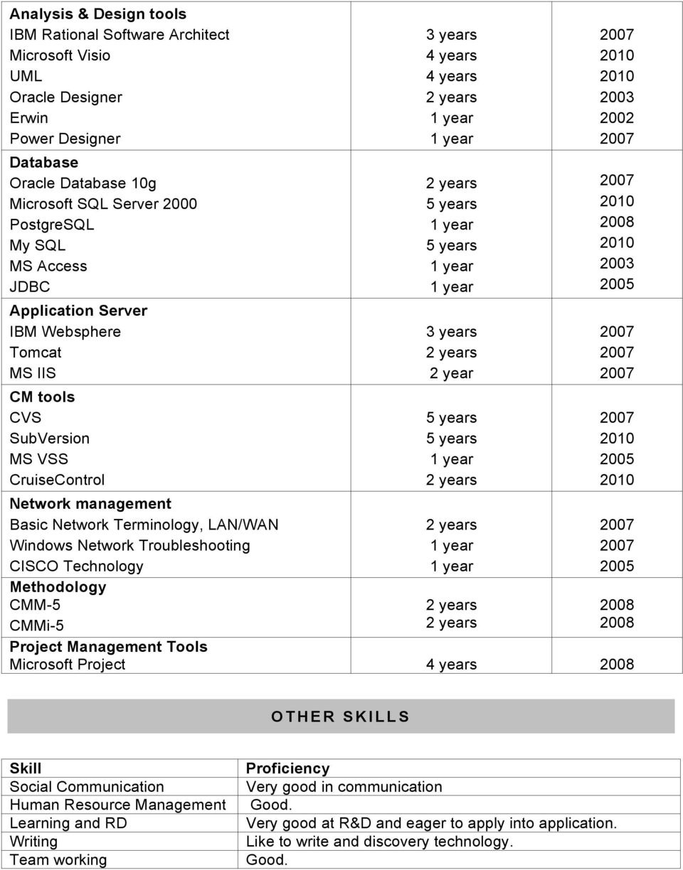 Methodology CMM-5 CMMi-5 3 years 4 years 4 years 3 years 2 year 2003 2002 2008 2003 2005 2005 2005 2008 2008 Project Management Tools Microsoft Project 4 years 2008 OTHER SKILLS Skill Social