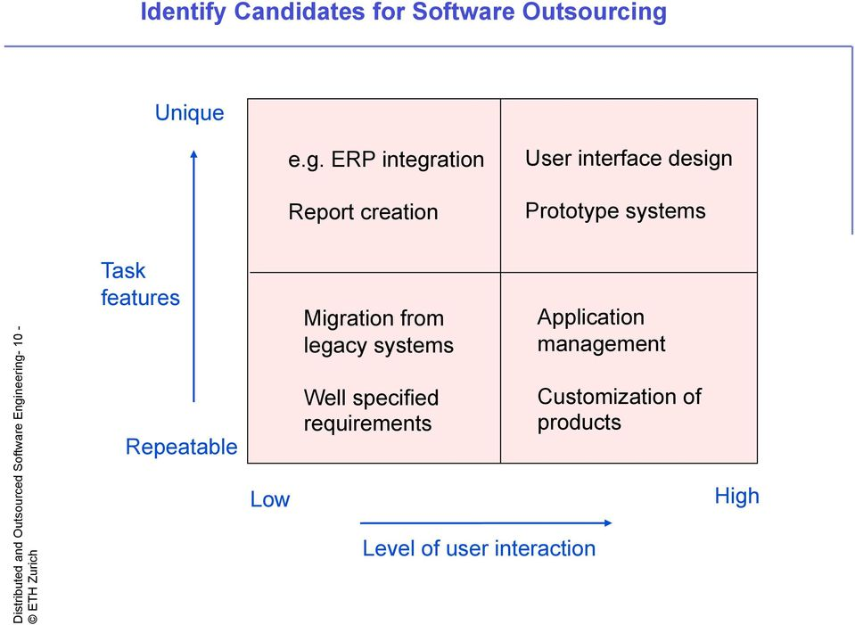 ERP integration Report creation User interface design Prototype systems Distributed and