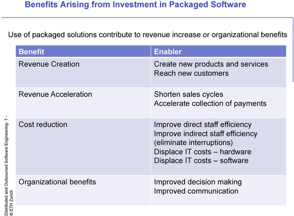payments Distributed and Outsourced Software Engineering- 7 - Cost reduction Organizational benefits Improve direct staff efficiency Improve