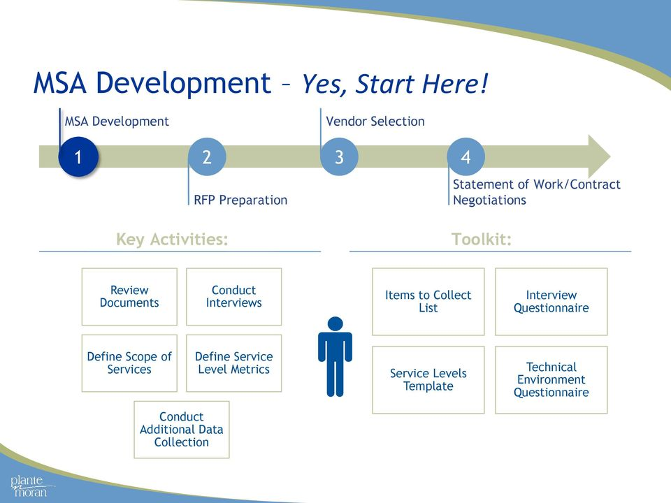 Key Activities: Toolkit: Review Documents Conduct Interviews Items to Collect List Interview