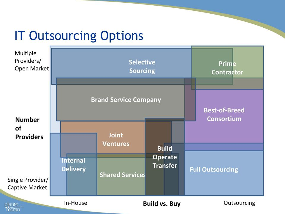 Captive Market Internal Delivery Joint Ventures Shared Services Build Operate