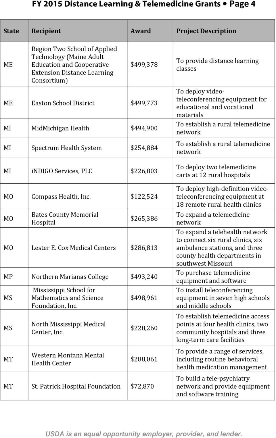 Cox Medical Centers $286,813 MP Northern Marianas College $493,240 MS MS MT Mississippi School for Mathematics and Science Foundation, Inc. North Mississippi Medical Center, Inc.