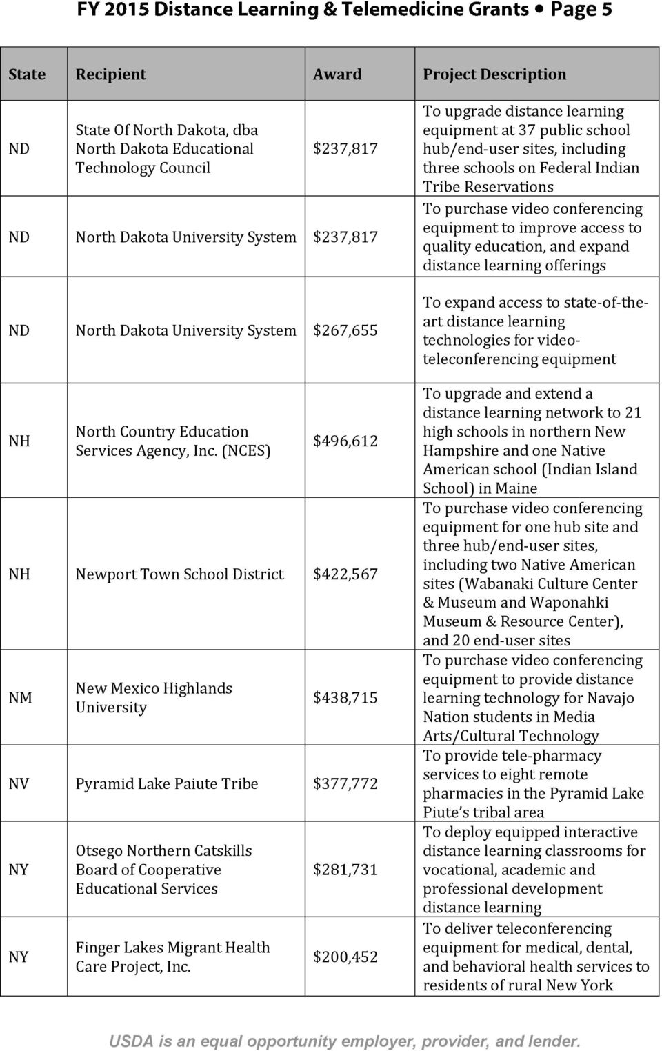 (NCES) $496,612 NH Newport Town School District $422,567 NM New Mexico Highlands University $438,715 NV Pyramid Lake Paiute Tribe $377,772 NY NY Otsego Northern Catskills Board of Cooperative