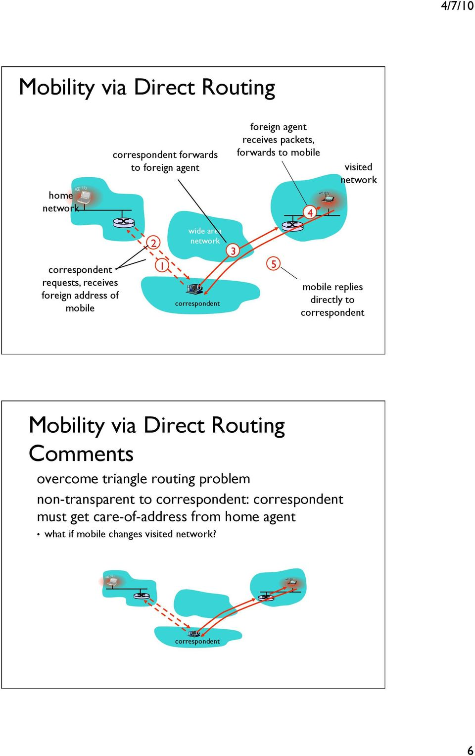 mobile replies directly to Mobility via Direct Routing Comments overcome triangle routing