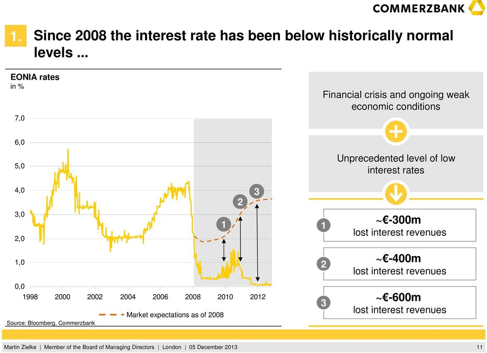 of low interest rates 4,0 2 3 3,0 2,0 1 1 ~ -300m lost interest revenues 1,0 2 ~ -400m lost interest