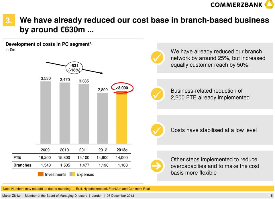 3,470 3,385 2,899 <3,000 Business-related reduction of 2,200 FTE already implemented Costs have stabilised at a low level 2009 2010 2011 2012 2013e FTE Branches 16,200