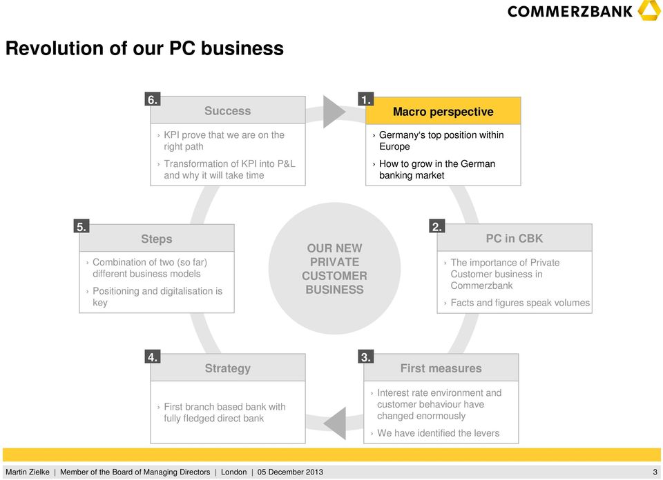 the German banking market 5. Steps Combination of two (so far) different business models Positioning and digitalisation is key OUR NEW PRIVATE CUSTOMER BUSINESS 2.