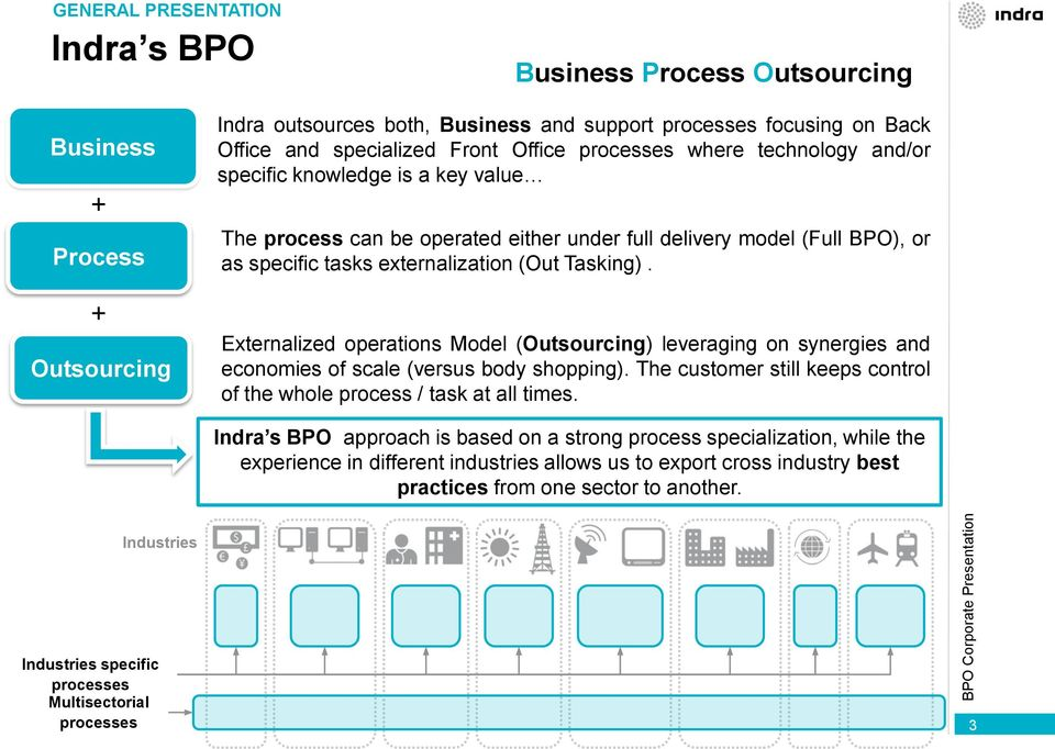 Externalized operations Model (Outsourcing) leveraging on synergies and economies of scale (versus body shopping). The customer still keeps control of the whole process / task at all times.