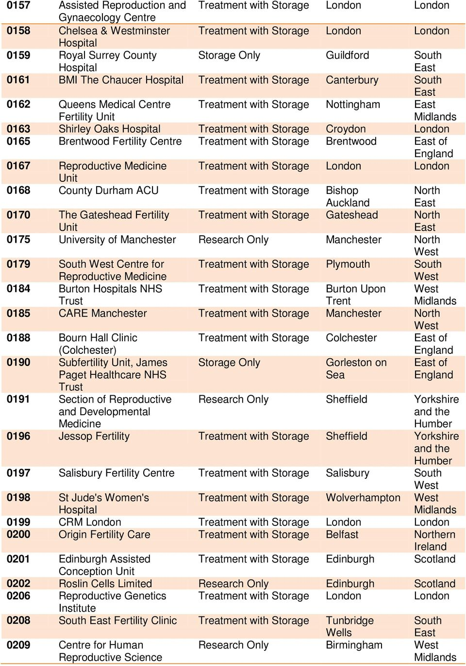North 0175 University of Manchester Research Only Manchester North 0179 for Plymouth 0184 Burton s NHS Burton Upon Trent 0185 CARE Manchester Manchester North 0188 Bourn Hall Clinic (Colchester)