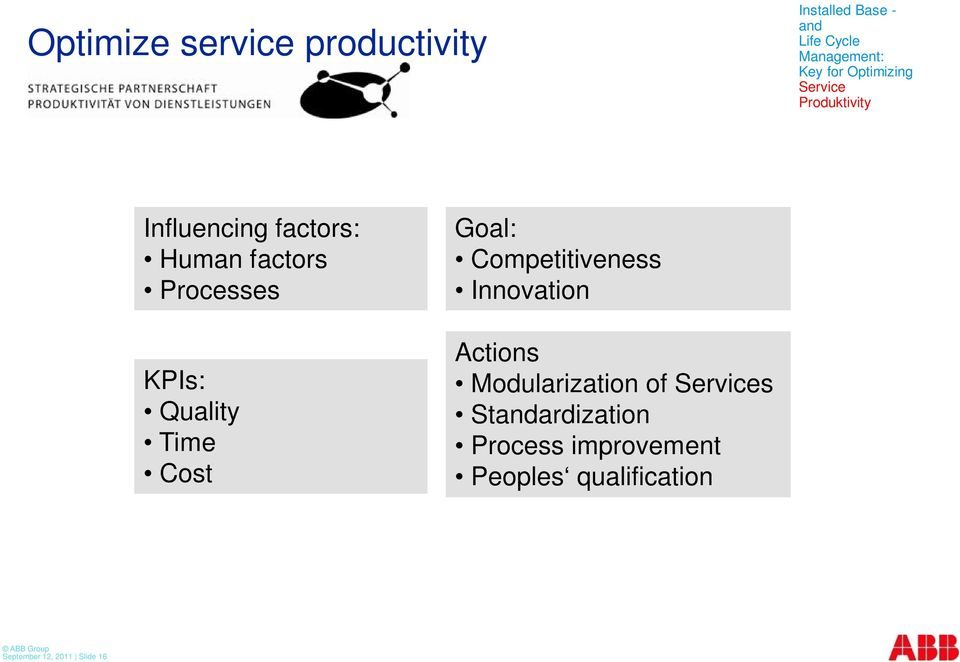 Quality Time Cost Goal: Competitiveness Innovation Actions Modularization of
