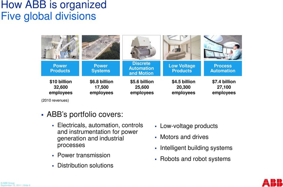 4 billion 27,100 employees (2010 revenues) ABB s portfolio covers: Electricals, automation, controls and instrumentation for power generation and