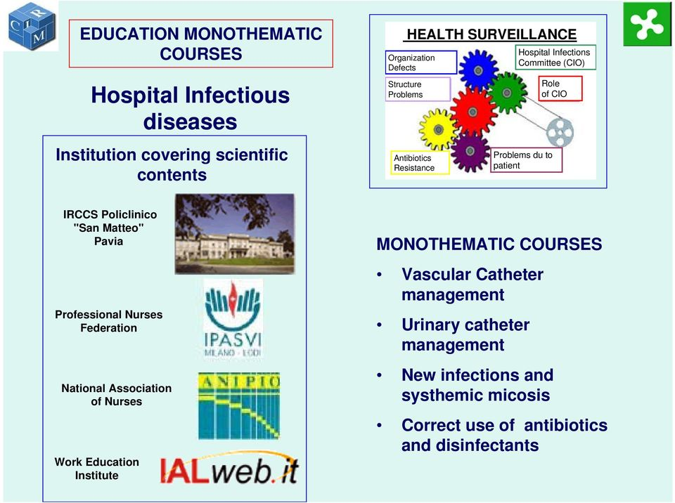 Structure Problems Antibiotics Resistance MONOTHEMATIC COURSES Vascular Catheter management Urinary catheter management Hospital