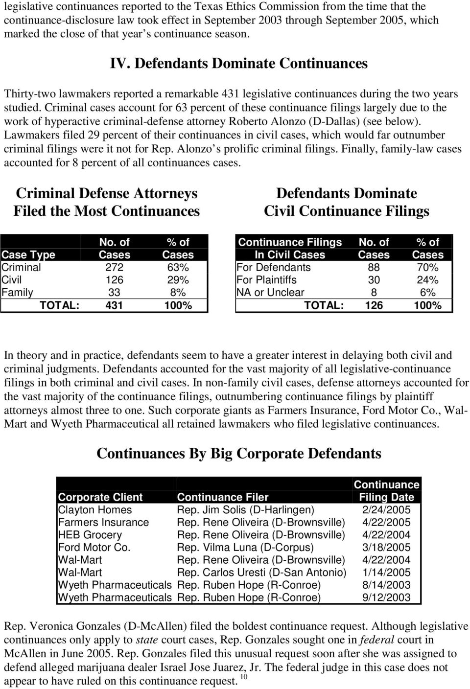 Criminal cases account for 63 percent of these continuance filings largely due to the work of hyperactive criminal-defense attorney Roberto Alonzo (D-Dallas) (see below).
