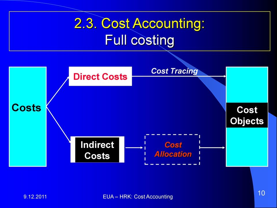 full cost accounting Pursuant to florida state statute, and florida administrative code, each year, the  city of bartow publishes the full cost accounting (based on.