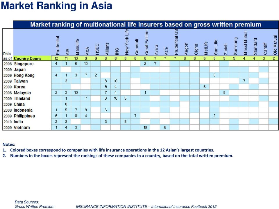 operations in the 12 Asian s largest countries. 2.