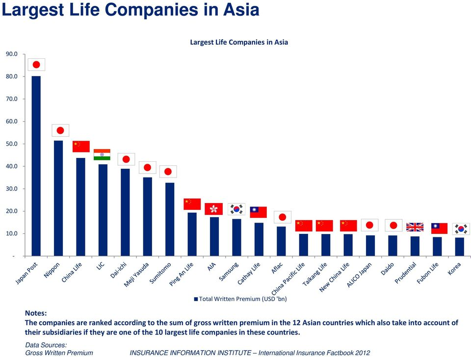 sum of gross written premium in the 12 Asian countries which also take into account