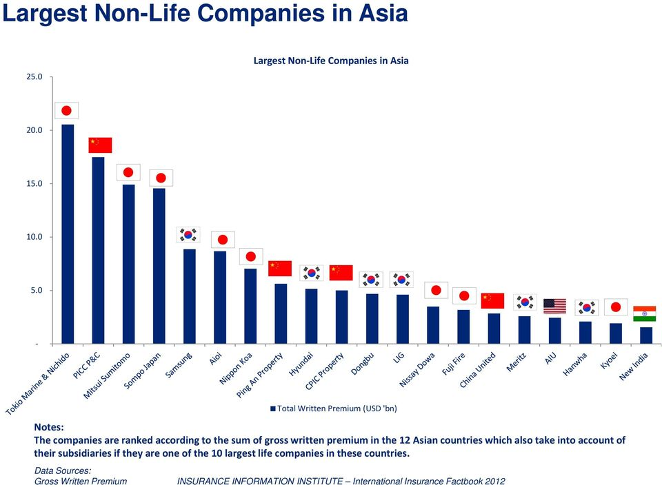 written premium in the 12 Asian countries which also take into account of their