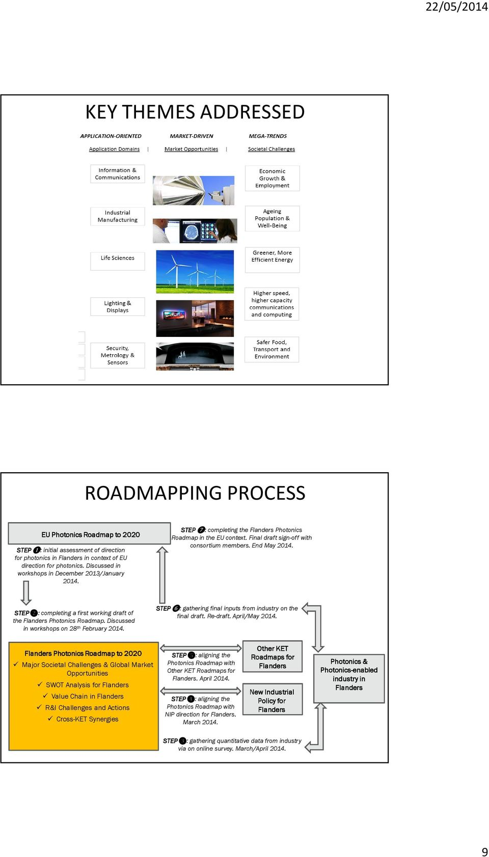 STEP❷: completing a first working draft of the Flanders Photonics Roadmap. Discussed in workshops on 28 th February 2014. STEP❻: gathering final inputs from industry on the final draft. Re-draft.