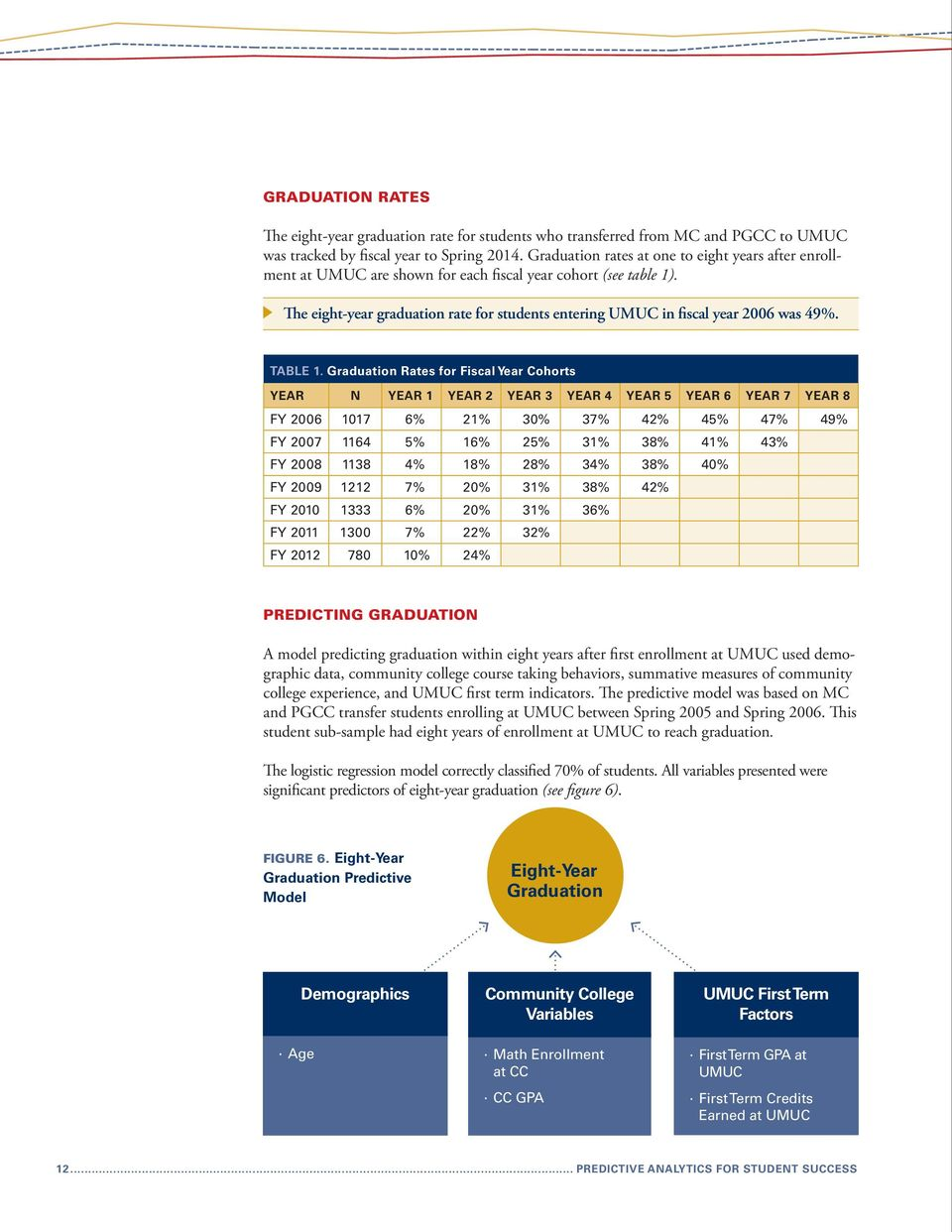 The eight-year graduation rate for students entering UMUC in fiscal year 2006 was 49%. TABLE 1.