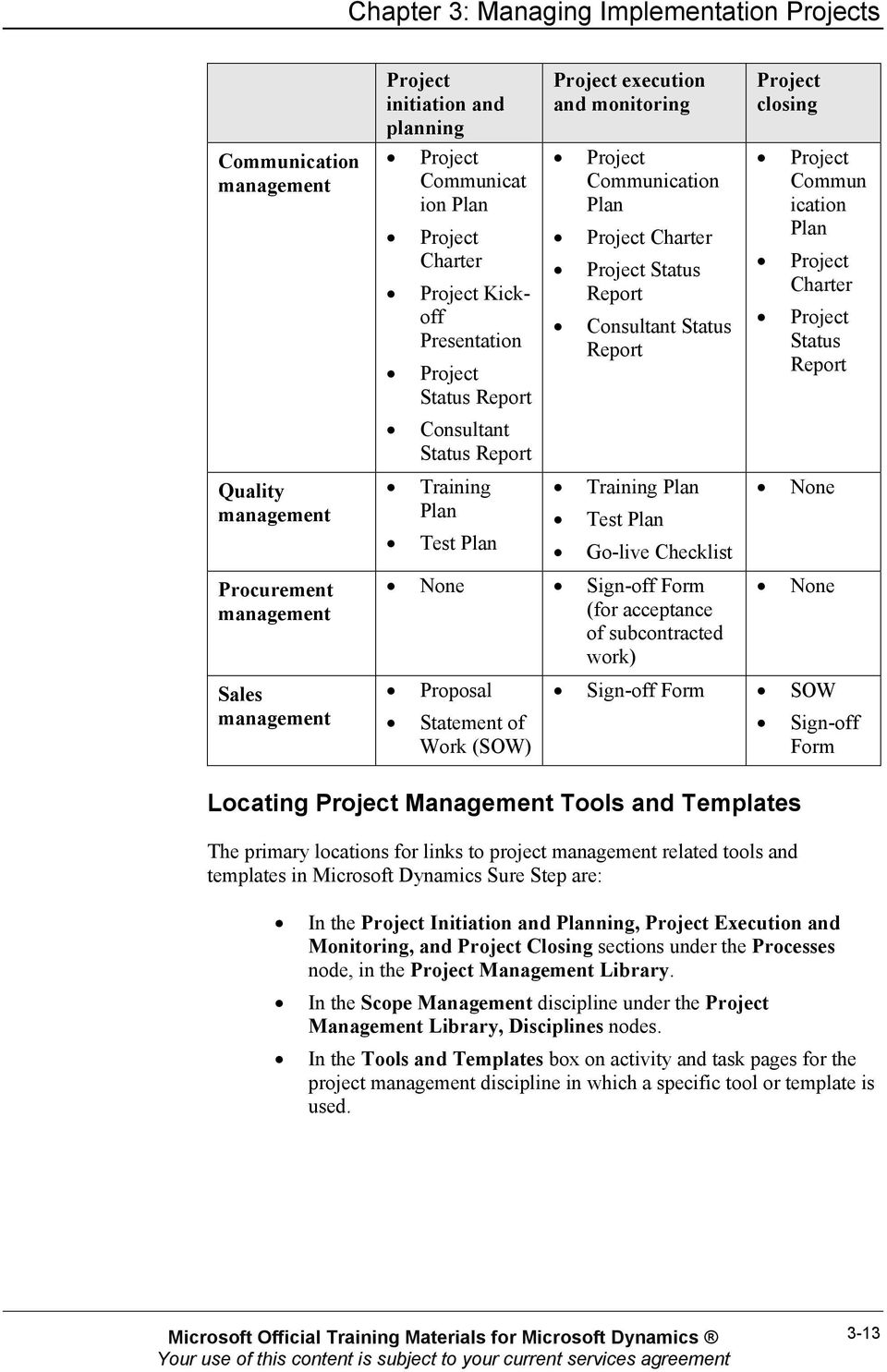 Report Consultant Status Report Training Plan Test Plan Go-live Checklist None Sign-off Form (for acceptance of subcontracted work) Proposal Statement of Work (SOW) Project closing Project Commun