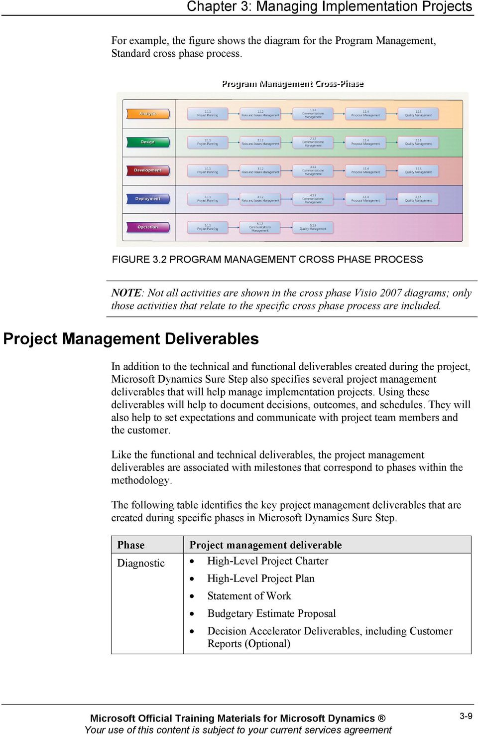 Project Management Deliverables In addition to the technical and functional deliverables created during the project, Microsoft Dynamics Sure Step also specifies several project management