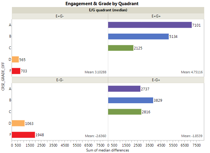 57 Figure 8. Student engagement by course performance. Examining overall engagement, students earning high grades also demonstrated higher engagement and vice versa.
