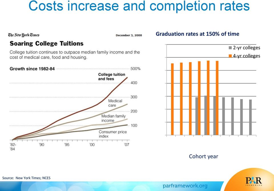 at 150% of time 70 60 2-yr colleges 4-yr colleges 50