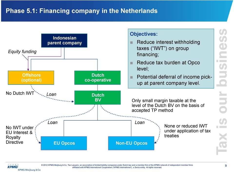 financing; Equity funding Reduce tax burden at Opco level; Offshore (optional) No Dutch IWT Dutch co-operative Loan Loan No IWT under EU