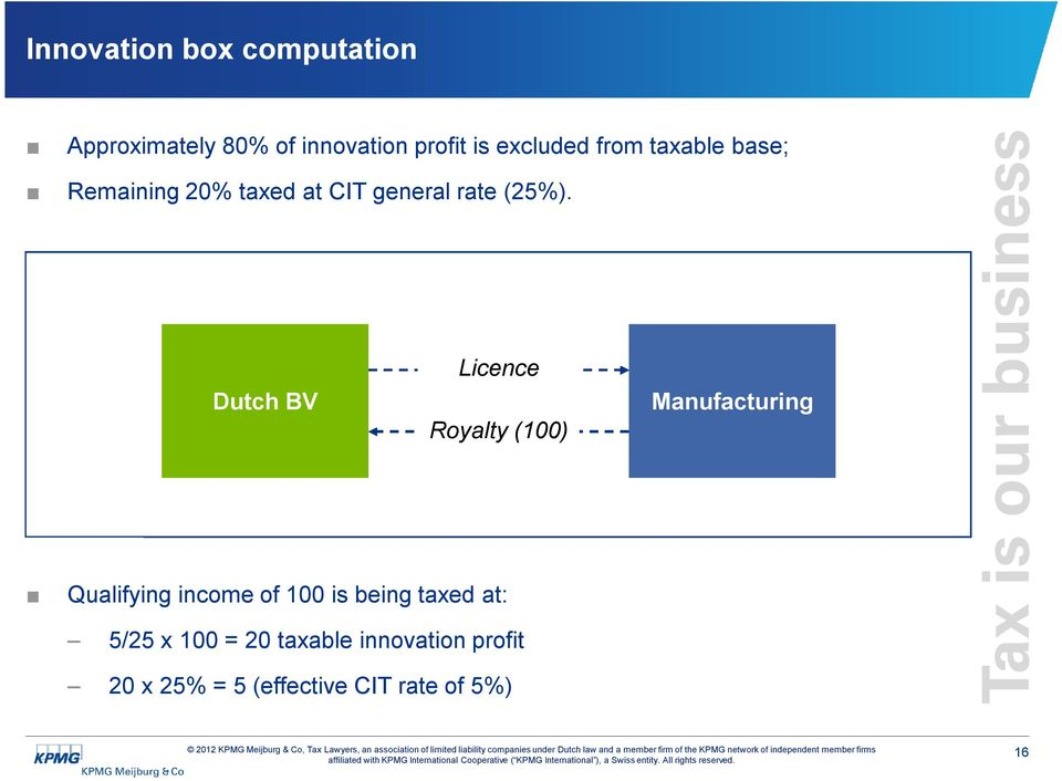 Licence Dutch BV Manufacturing Royalty (100) Qualifying income of 100 is being