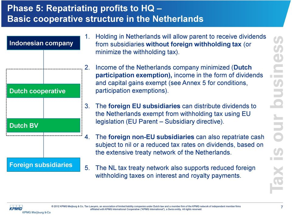 Income of the Netherlands company minimized (Dutch participation exemption), income in the form of dividends and capital gains exempt (see Annex 5 for conditions, participation exemptions). 3.