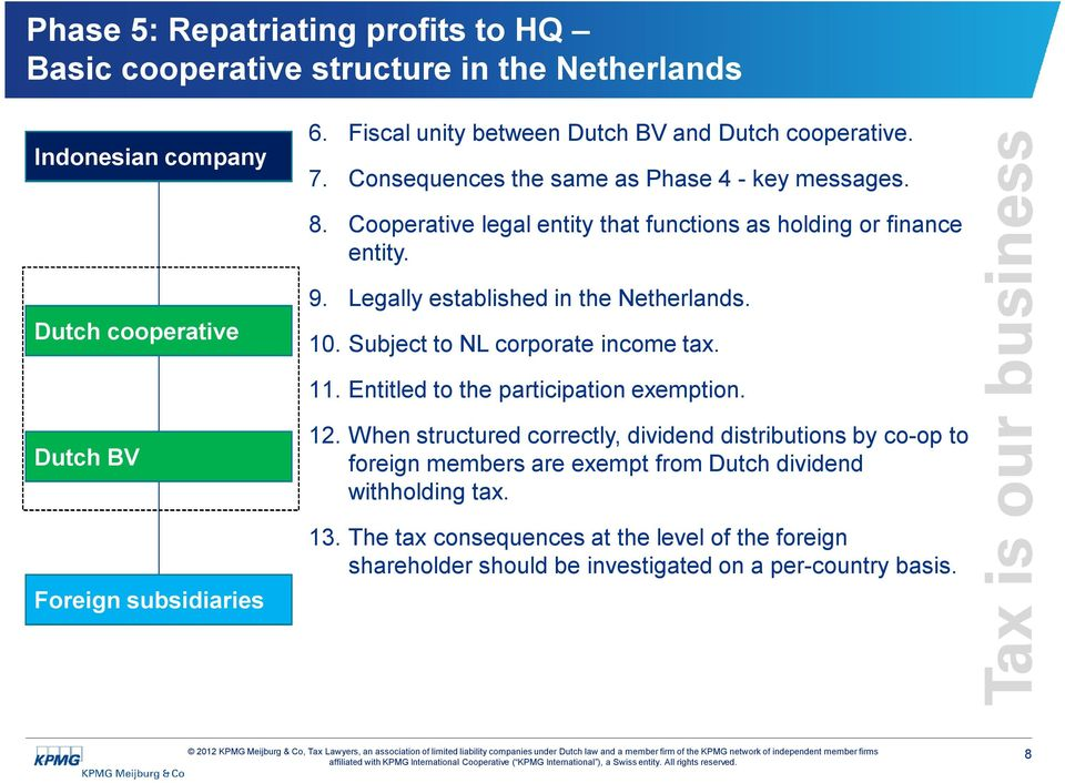 Dutch cooperative 10. Subject to NL corporate income tax. 11. Entitled to the participation exemption. 12.