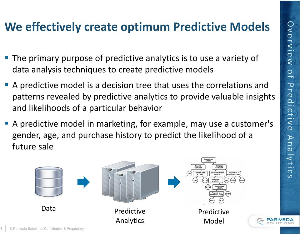 valuable insights and likelihoods of a particular behavior A predictive model in marketing, for example, may use a customer's gender, age, and