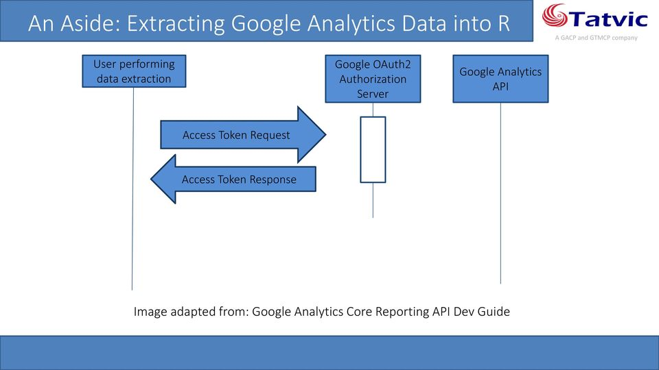 Google Analytics API Access Token Request Access Token