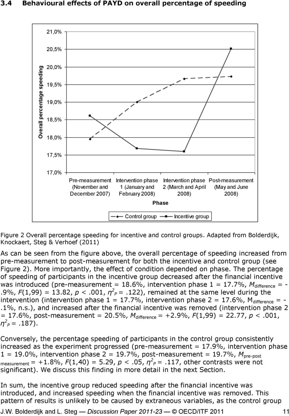 February 2008) Phase Intervention phase 2 (March and April 2008) Post-measurement (May and June 2008) Control group Incentive group Figure 2 Overall percentage speeding for incentive and control