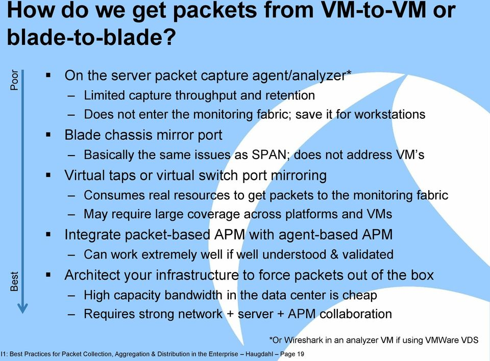 issues as SPAN; does not address VM s Virtual taps or virtual switch port mirroring Consumes real resources to get packets to the monitoring fabric May require large coverage across platforms and VMs