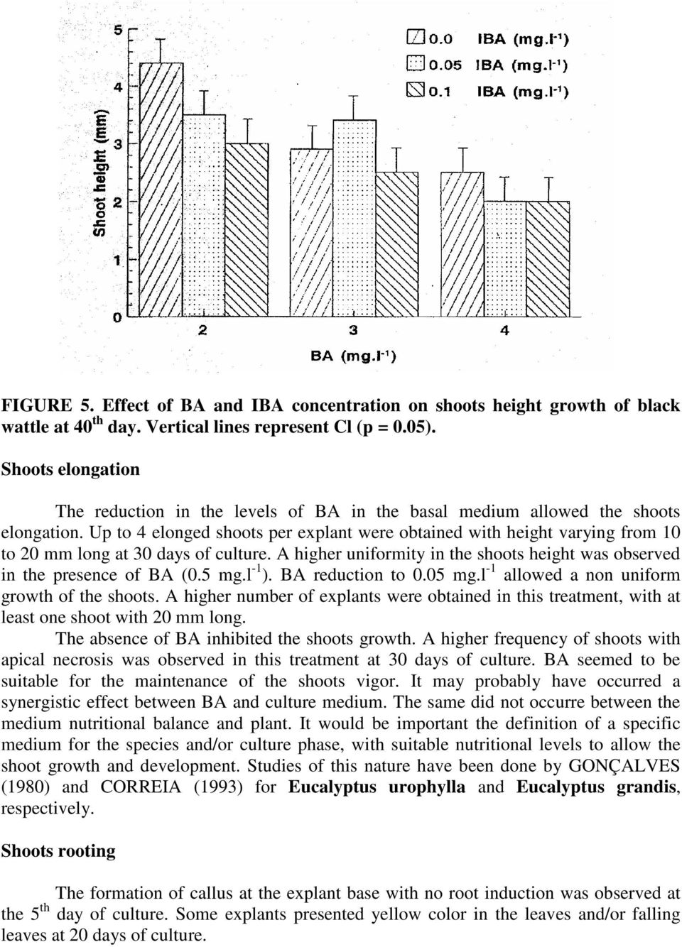 Up to 4 elonged shoots per explant were obtained with height varying from 10 to 20 mm long at 30 days of culture. A higher uniformity in the shoots height was observed in the presence of BA (0.5 mg.