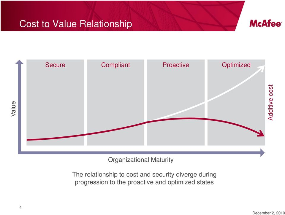 Organizational Maturity The relationship to cost and