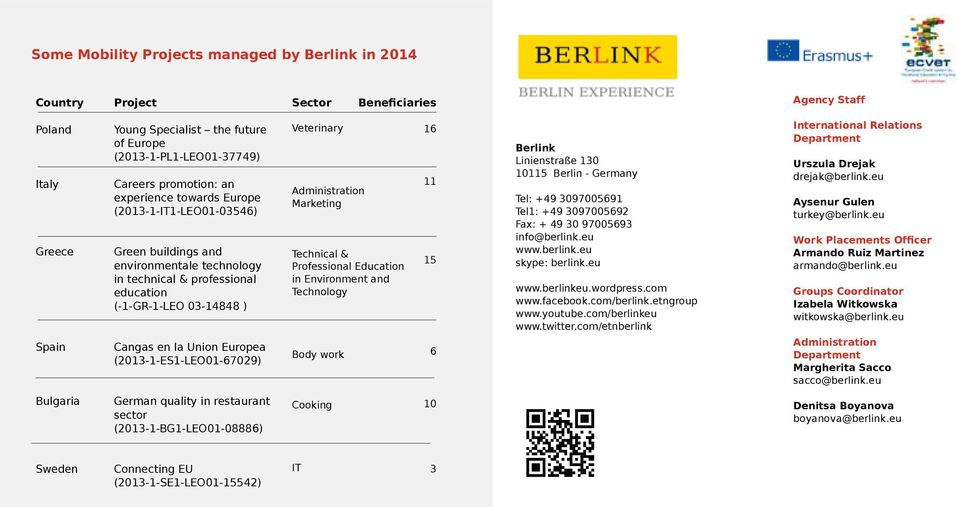 (2013-1-ES1-LEO01-67029) Veterinary Administration Marketing Technical & Professional Education in Environment and Technology Body work 16 11 15 6 Berlink Linienstraße 130 10115 Berlin - Germany Tel: