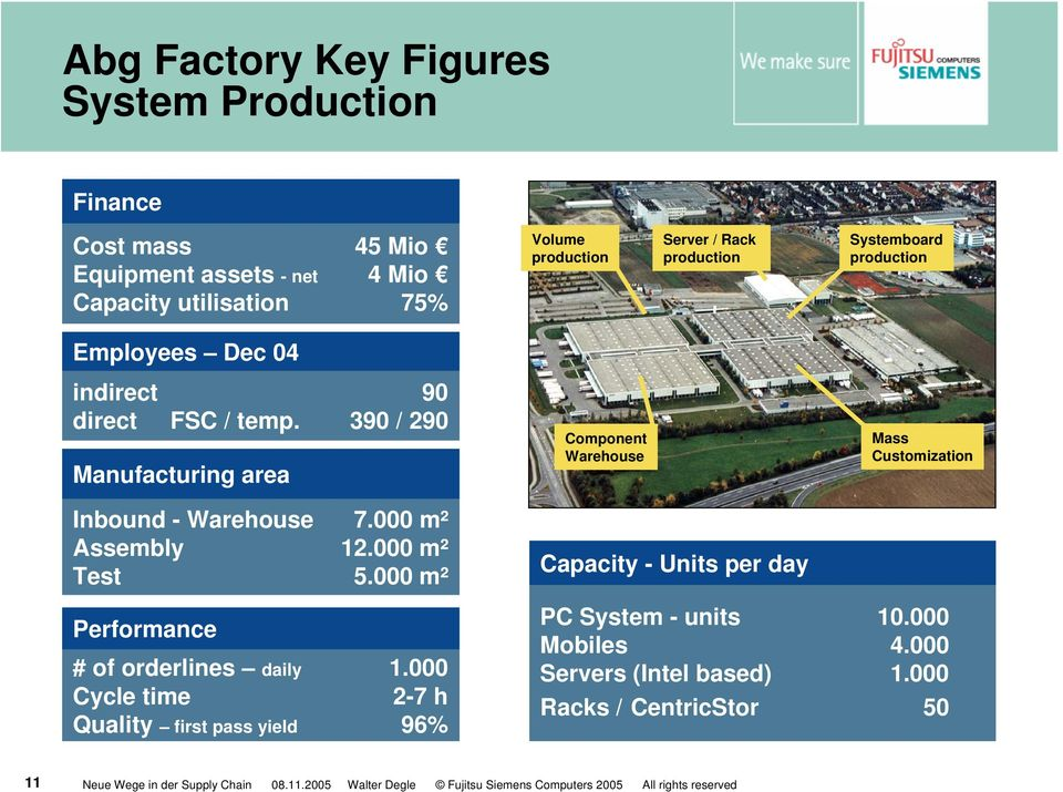 390 / 290 Manufacturing area Component Warehouse Mass Customization Inbound - Warehouse 7.000 m² Assembly 12.000 m² Test 5.