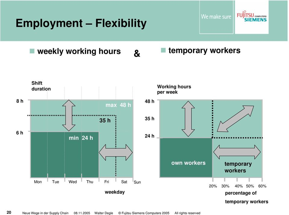 6 h min 24 h 24 h own workers temporary workers Mon Tue Wed Thu