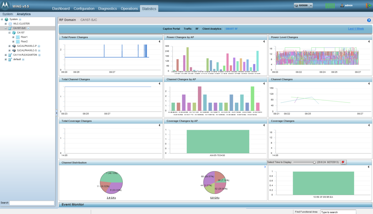 4. Analytics In WiNG 5.5 introduced Smart RF Analytics support for centrally managed ONEVIEW deployments.