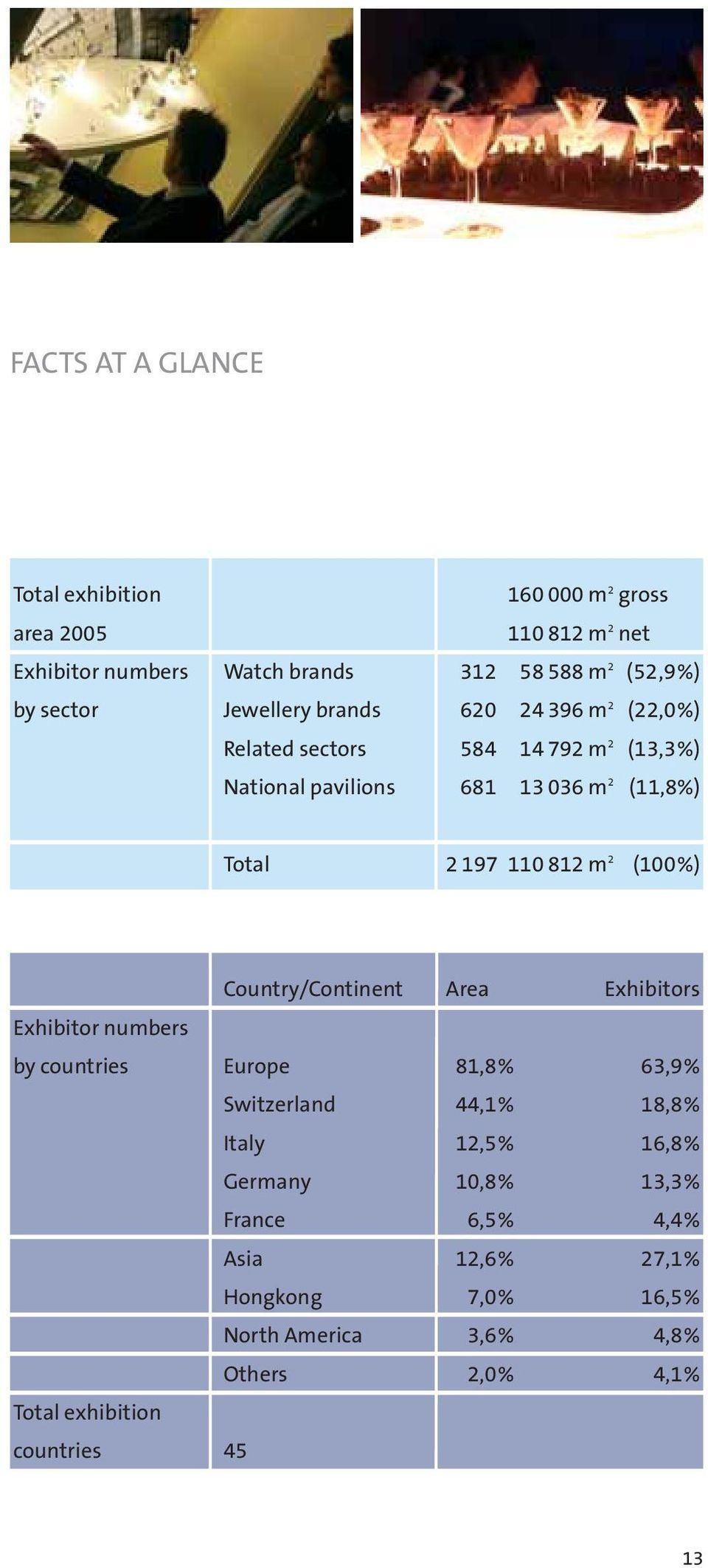 m 2 (100%) Exhibitor numbers by countries Total exhibition countries Country/Continent Europe Switzerland Italy Germany France Asia Hongkong