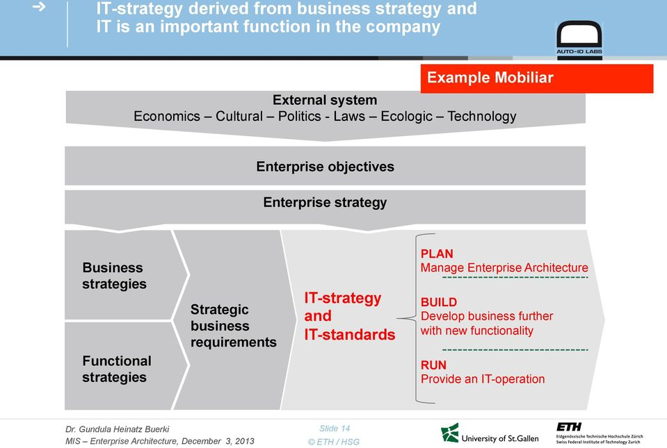 Business strategies Functional strategies Strategic business requirements IT-strategy and IT-standards PLAN