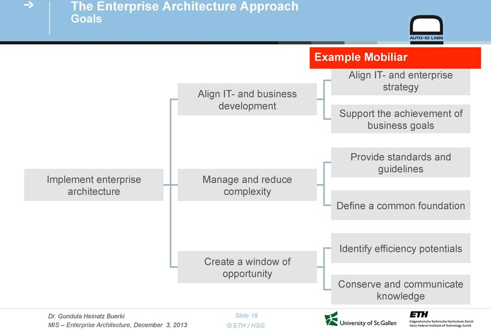 architecture Manage and reduce complexity Provide standards and guidelines Define a common