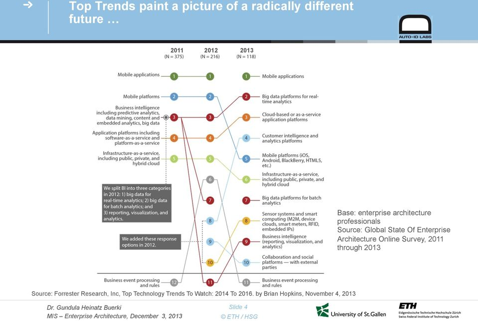 Architecture Online Survey, 2011 through 2013 Source: Forrester Research, Inc,