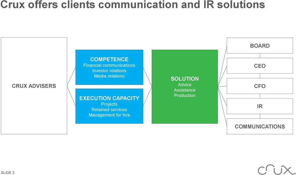 relations EXECUTION CAPACITY Projects Retained services Management