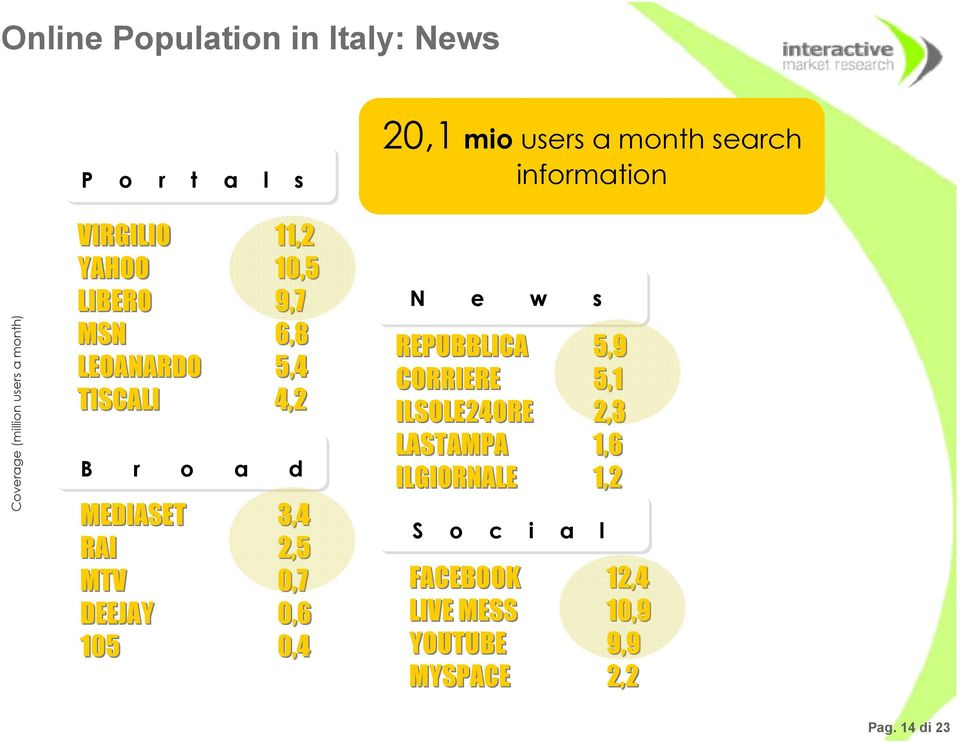 105 0,4 20,1 mio users a month search information N e w s REPUBBLICA 5,9 CORRIERE 5,1 ILSOLE24ORE 2,3