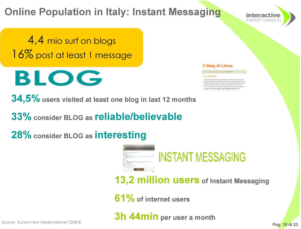 reliable/believable 28% consider BLOG as interesting 13,2 million users of Instant Messaging